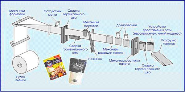 Горизонтальная упаковочная машина РТ-УМ-ГС (схема)
